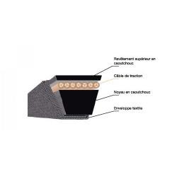 Courroie trapézoïdale GATES ou OPTIBELT pour une gorge de 17 mm de large. TYPE B.