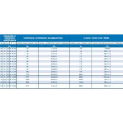 Butée progressive conique fixation 1 tige (Lesol)
