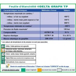 Delta graph TP